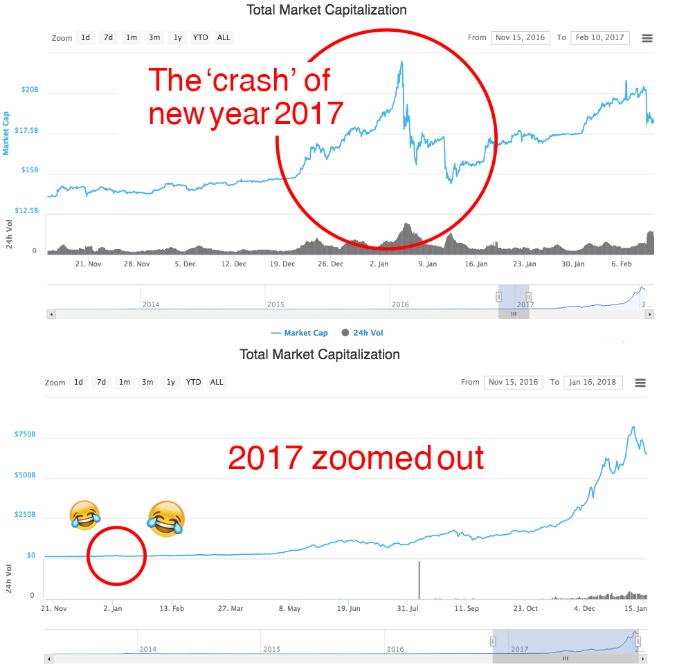 Bitcoin crash 2017